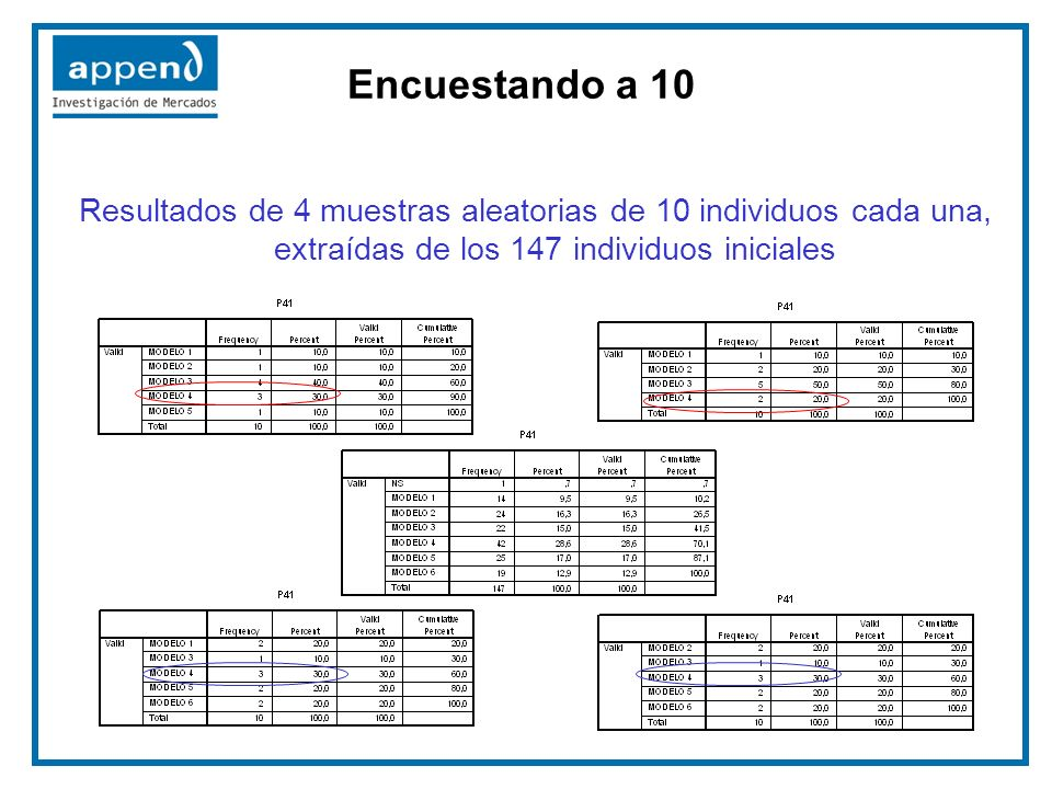 Encuestando a 10 Resultados de 4 muestras aleatorias de 10 individuos cada una, extraídas de los 147 individuos iniciales.