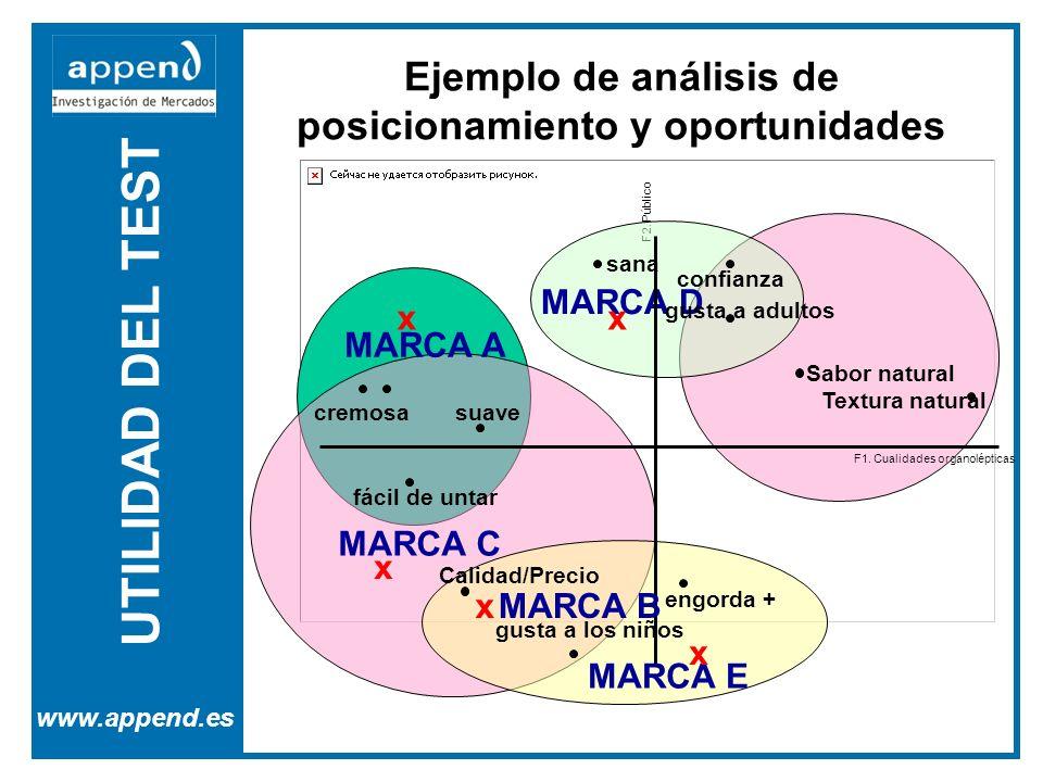 Ejemplo de análisis de posicionamiento y oportunidades
