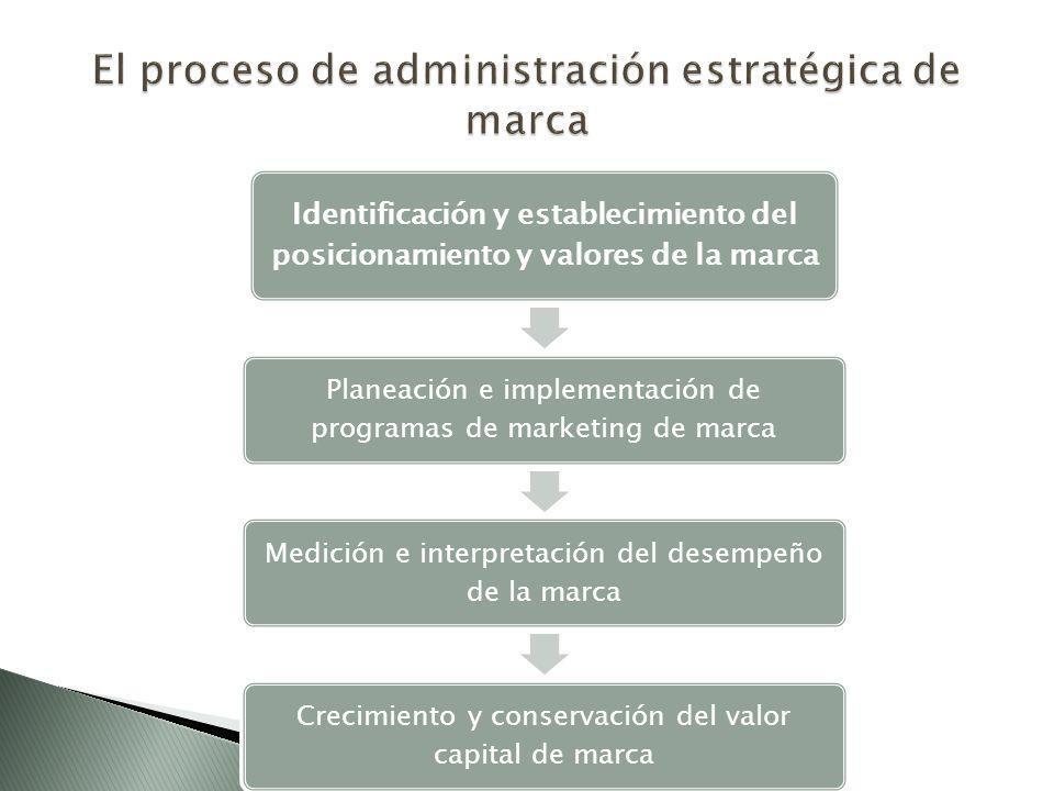 El proceso de administración estratégica de marca