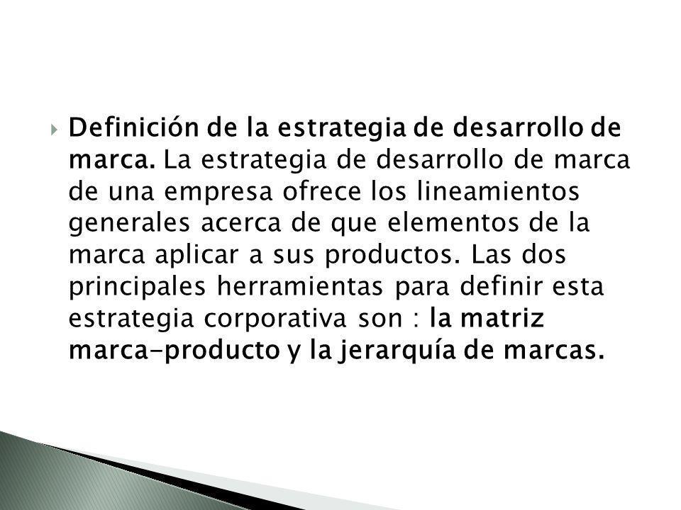 Definición de la estrategia de desarrollo de marca