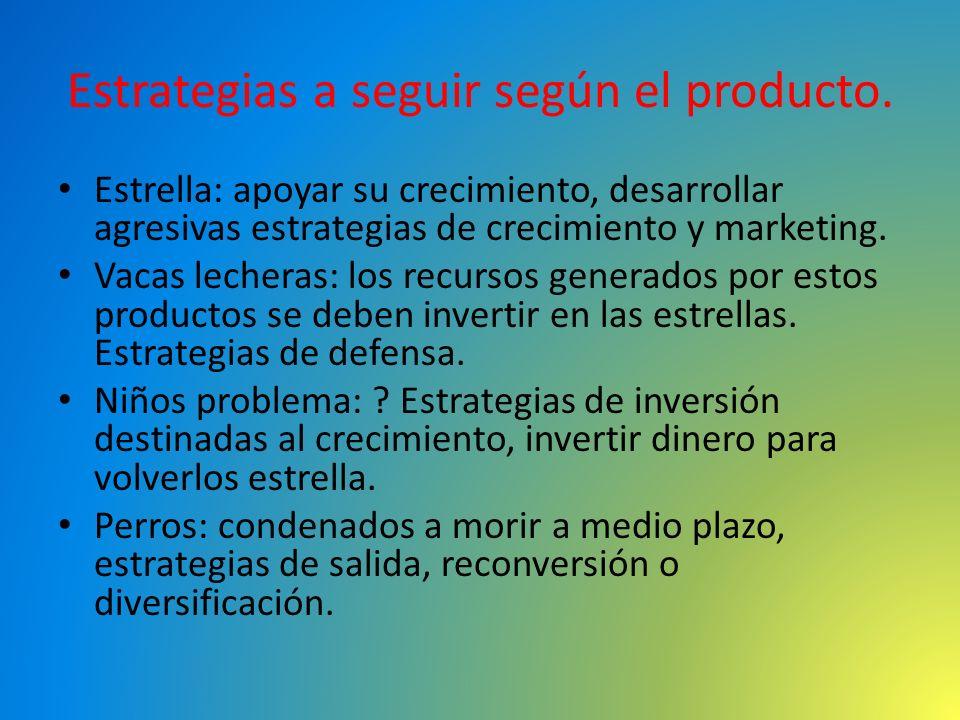Estrategias a seguir según el producto.