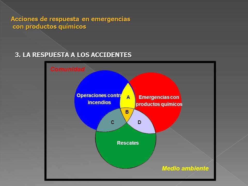 Acciones de respuesta en emergencias con productos químicos