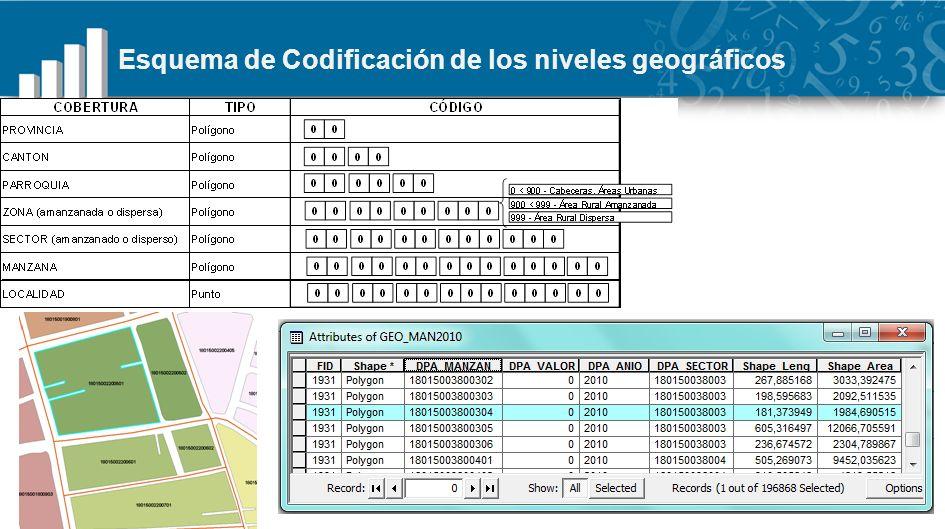 Esquema de Codificación de los niveles geográficos
