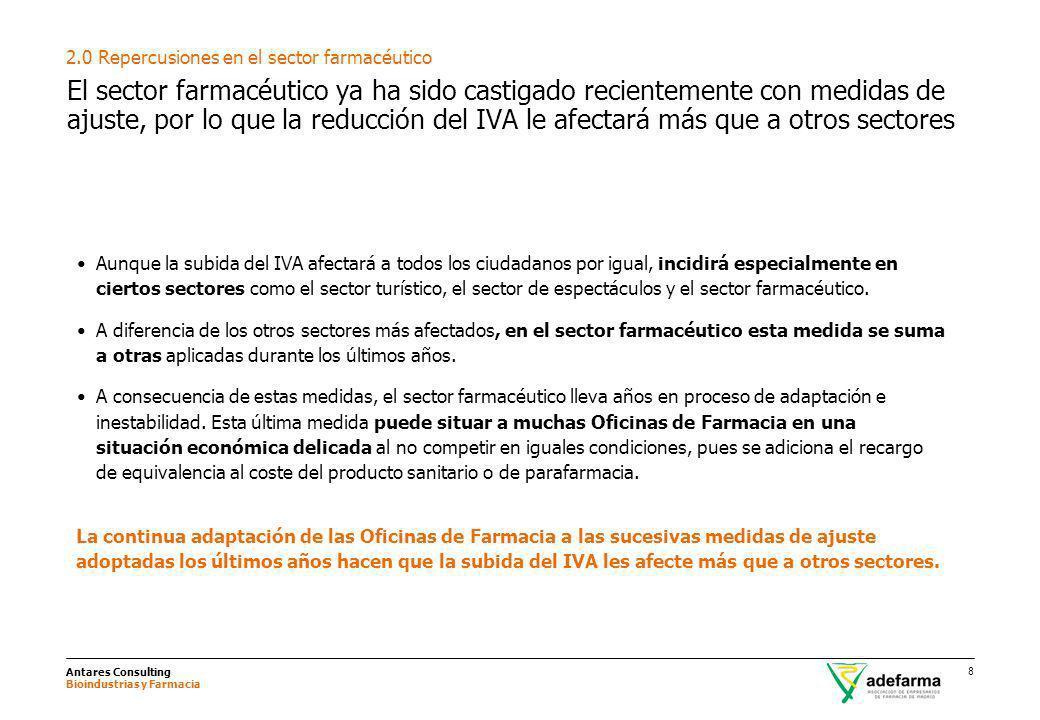 2.0 Repercusiones en el sector farmacéutico
