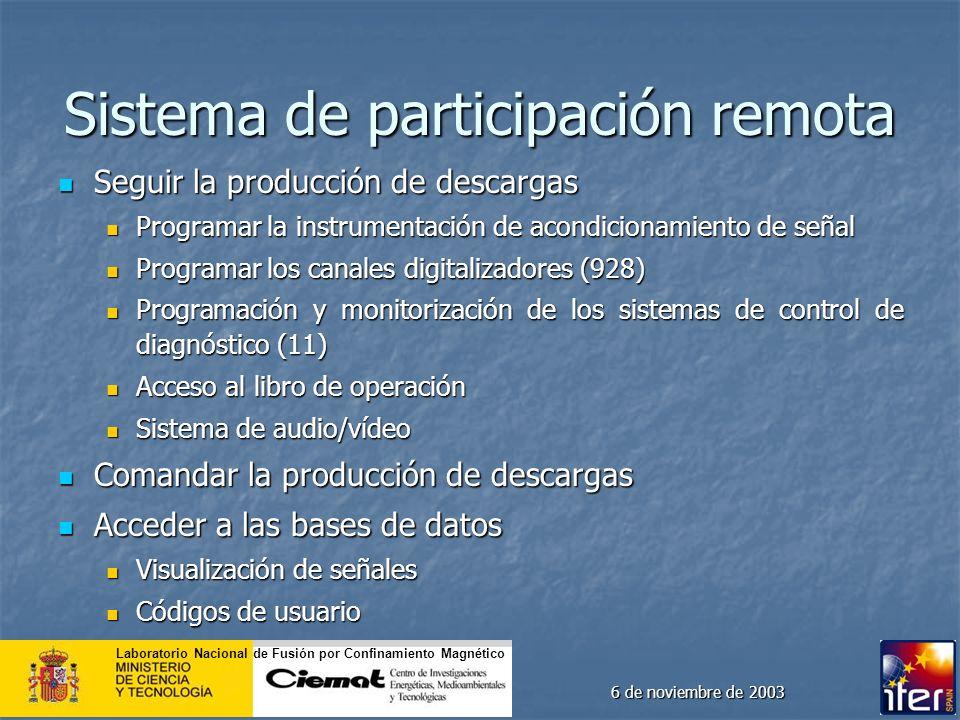 Sistema de participación remota