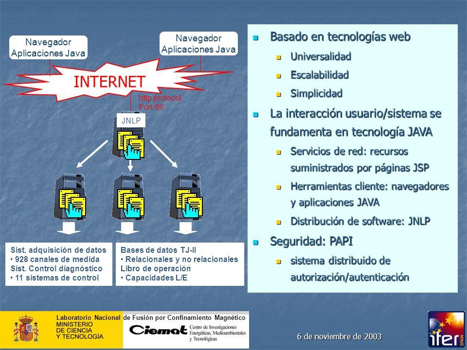 INTERNET Basado en tecnologías web