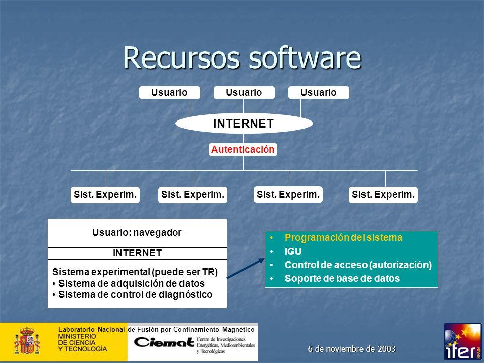 Recursos software INTERNET Usuario Usuario Usuario Autenticación