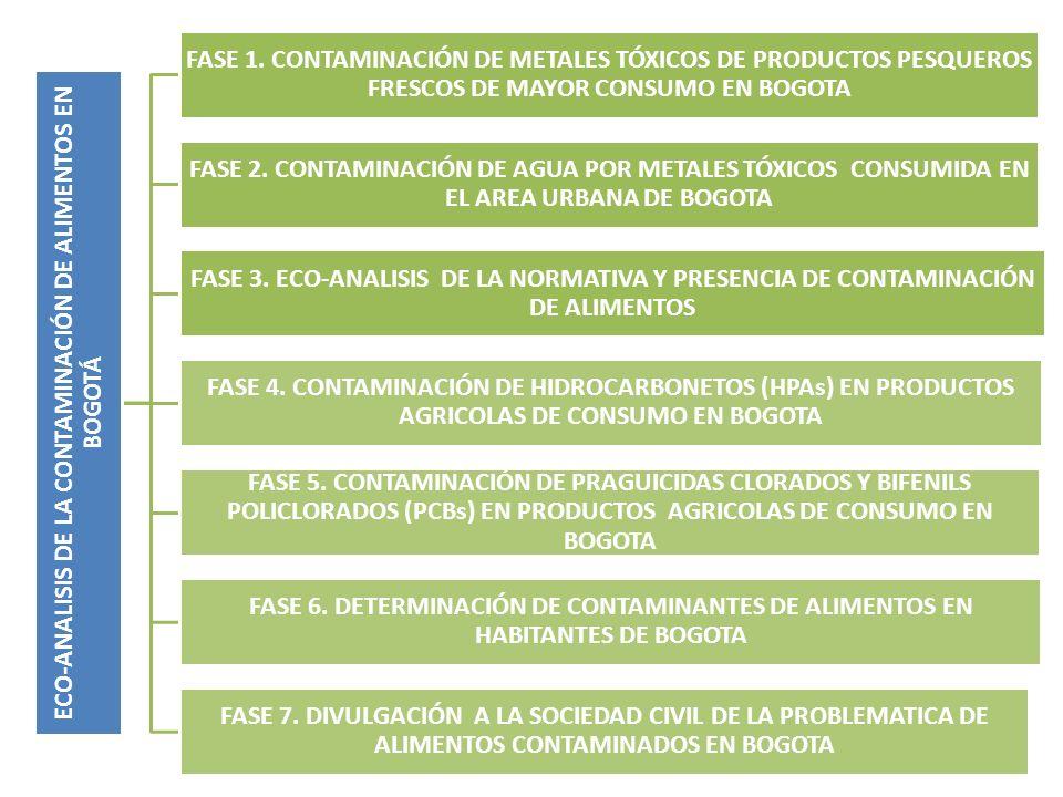 ECO-ANALISIS DE LA CONTAMINACIÓN DE ALIMENTOS EN BOGOTÁ