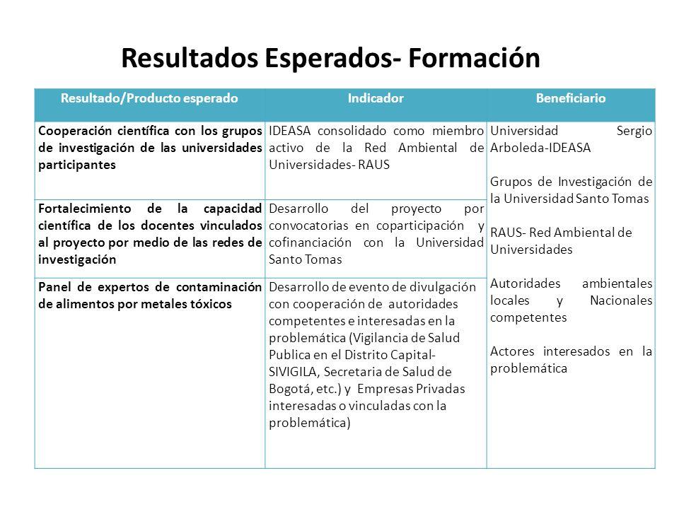 Resultados Esperados- Formación Resultado/Producto esperado