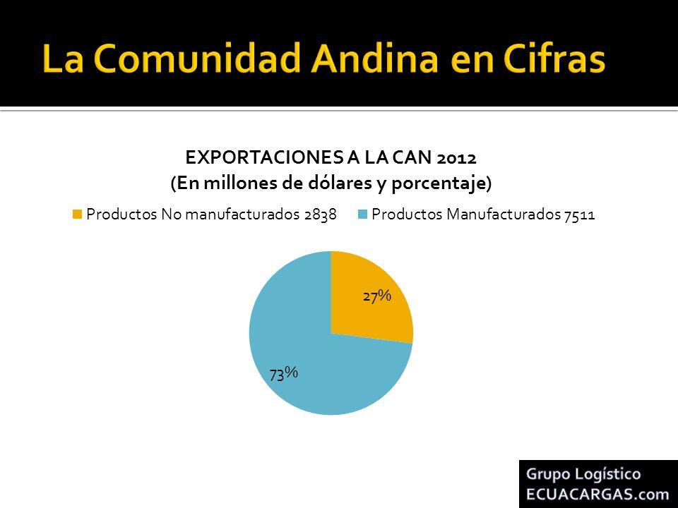 La Comunidad Andina en Cifras