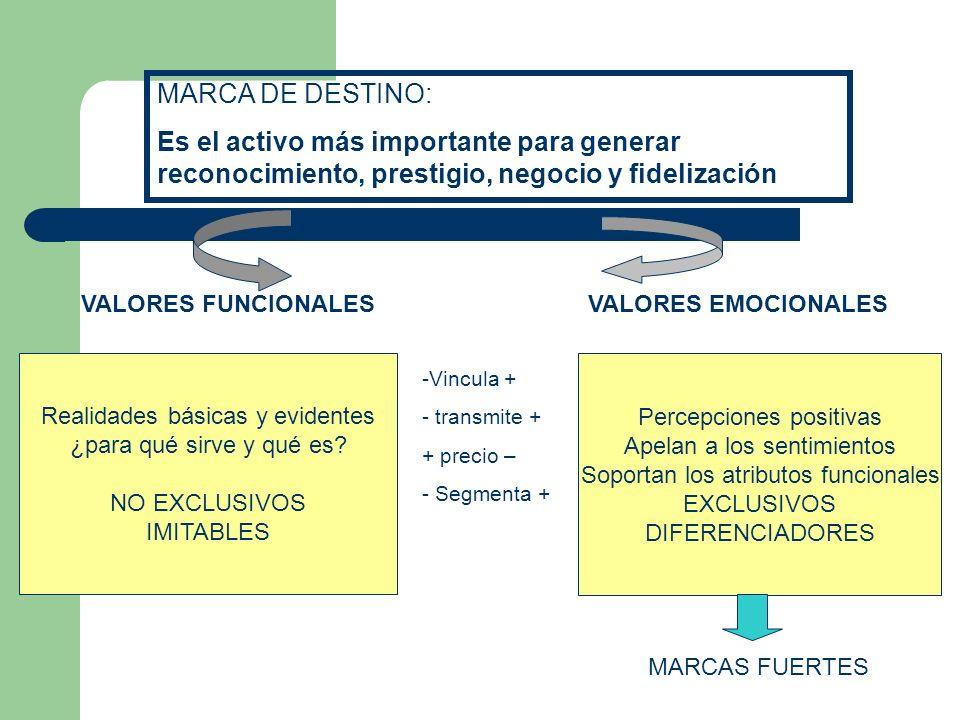 MARCA DE DESTINO: Es el activo más importante para generar reconocimiento, prestigio, negocio y fidelización.