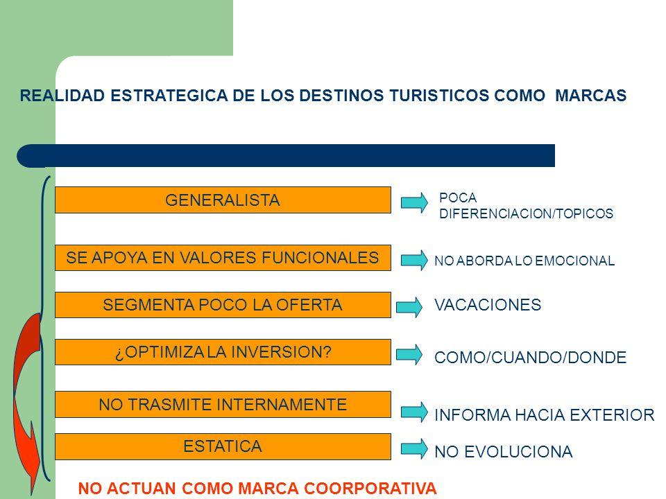 REALIDAD ESTRATEGICA DE LOS DESTINOS TURISTICOS COMO MARCAS