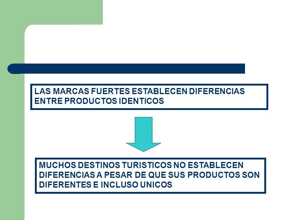 LAS MARCAS FUERTES ESTABLECEN DIFERENCIAS ENTRE PRODUCTOS IDENTICOS