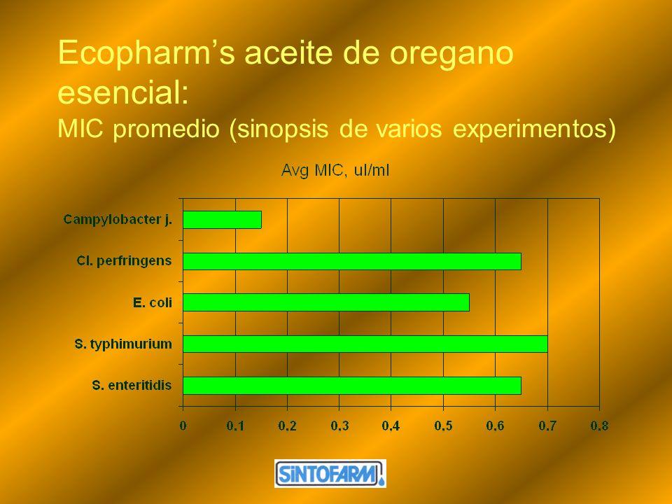 Ecopharm's aceite de oregano esencial: MIC promedio (sinopsis de varios experimentos)