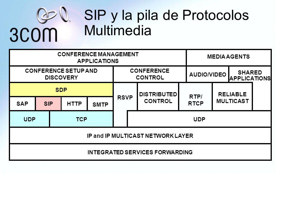 SIP y la pila de Protocolos Multimedia