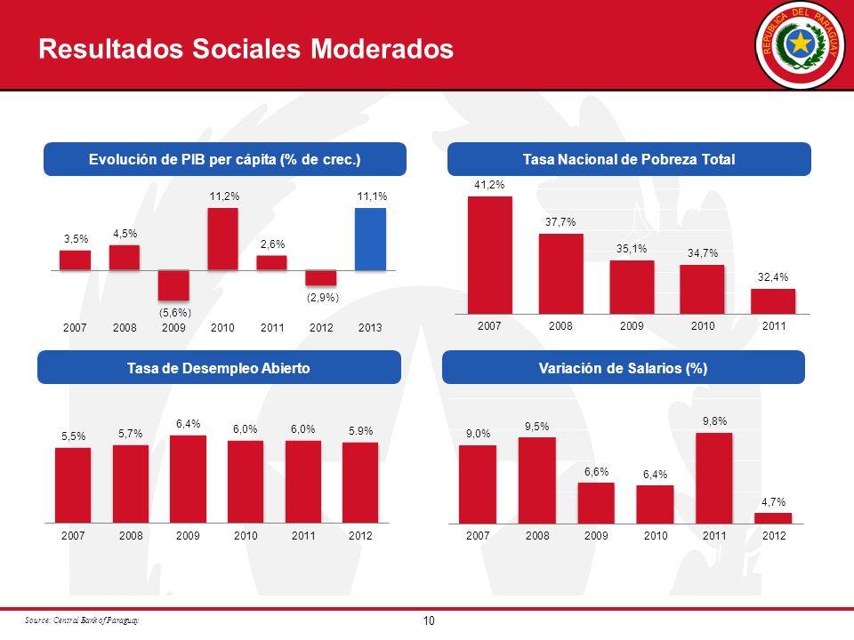 Resultados Sociales Moderados