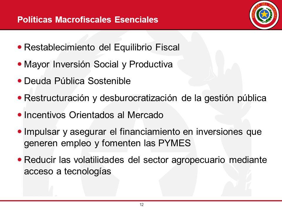 Políticas Macrofiscales Esenciales