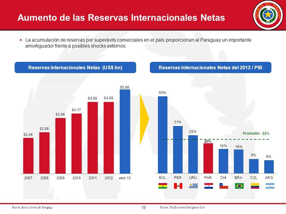 Aumento de las Reservas Internacionales Netas