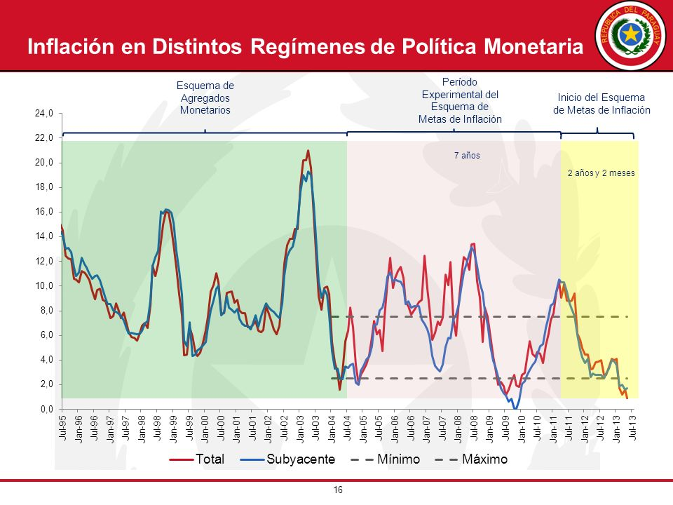 Inflación en Distintos Regímenes de Política Monetaria
