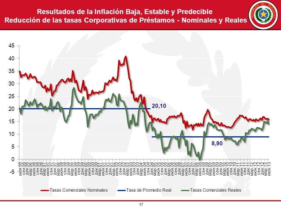 Resultados de la Inflación Baja, Estable y Predecible