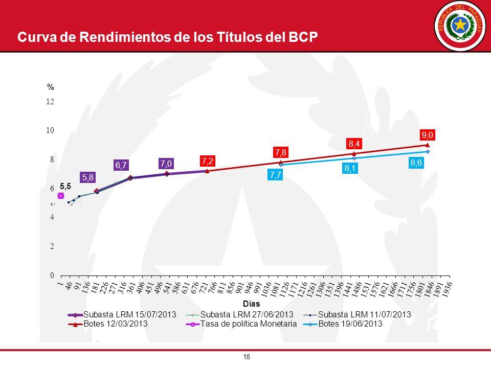 Curva de Rendimientos de los Títulos del BCP