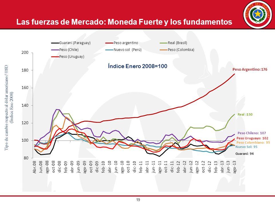 Las fuerzas de Mercado: Moneda Fuerte y los fundamentos