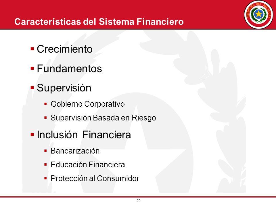 Características del Sistema Financiero