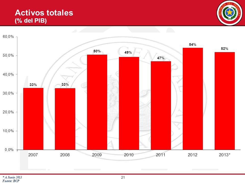 Activos totales (% del PIB) * A Junio 2013 Fuente: BCP