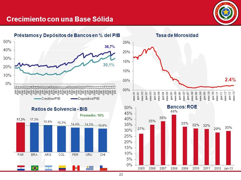 Préstamos y Depósitos de Bancos en % del PIB Ratios de Solvencia - BIS