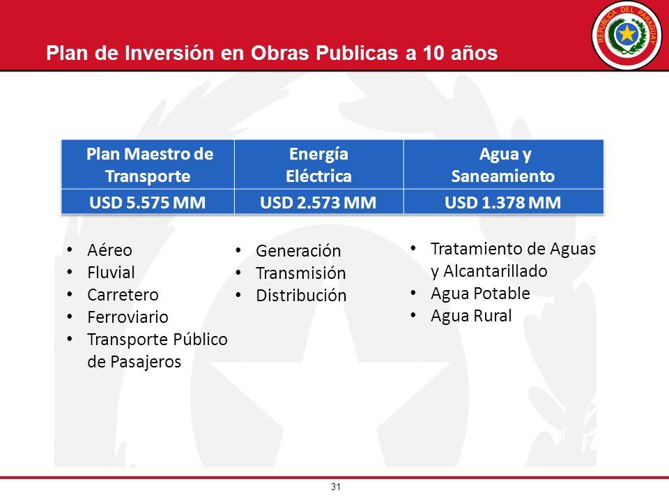 Plan de Inversión en Obras Publicas a 10 años