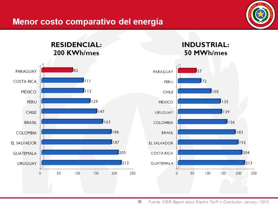 Menor costo comparativo del energía