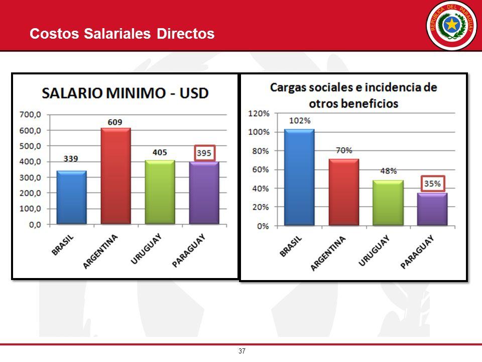Costos Salariales Directos