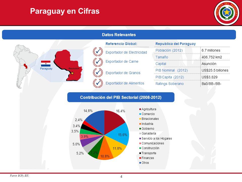 Contribución del PIB Sectorial (2008-2012)