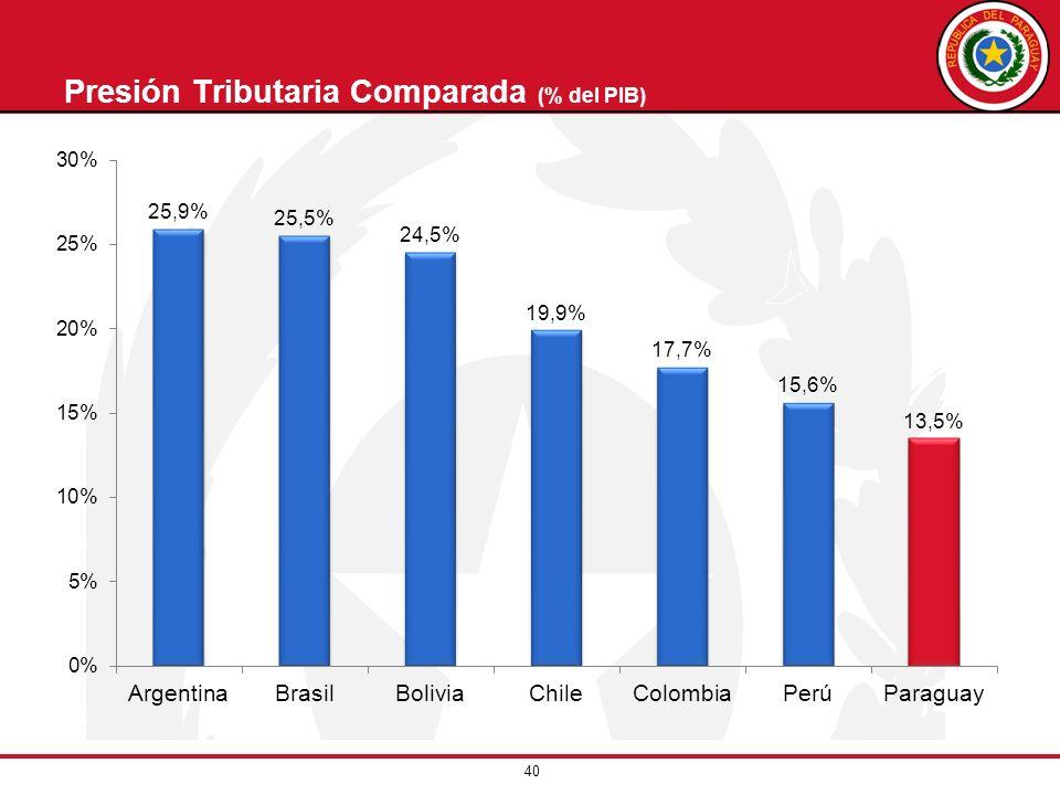 Presión Tributaria Comparada (% del PIB)
