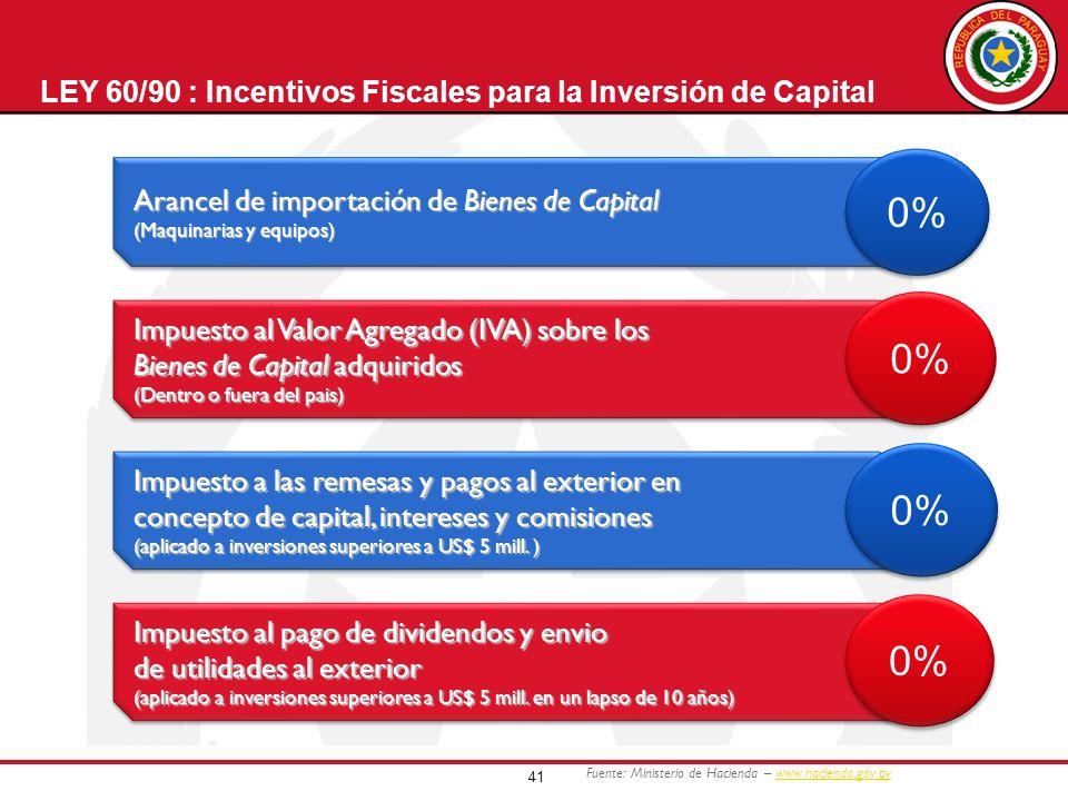 LEY 60/90 : Incentivos Fiscales para la Inversión de Capital