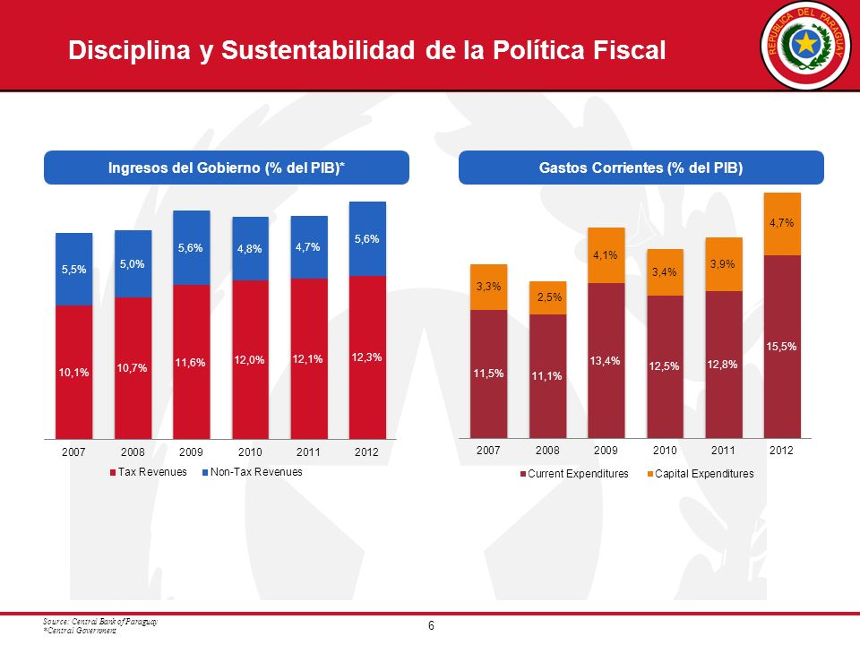 Disciplina y Sustentabilidad de la Política Fiscal