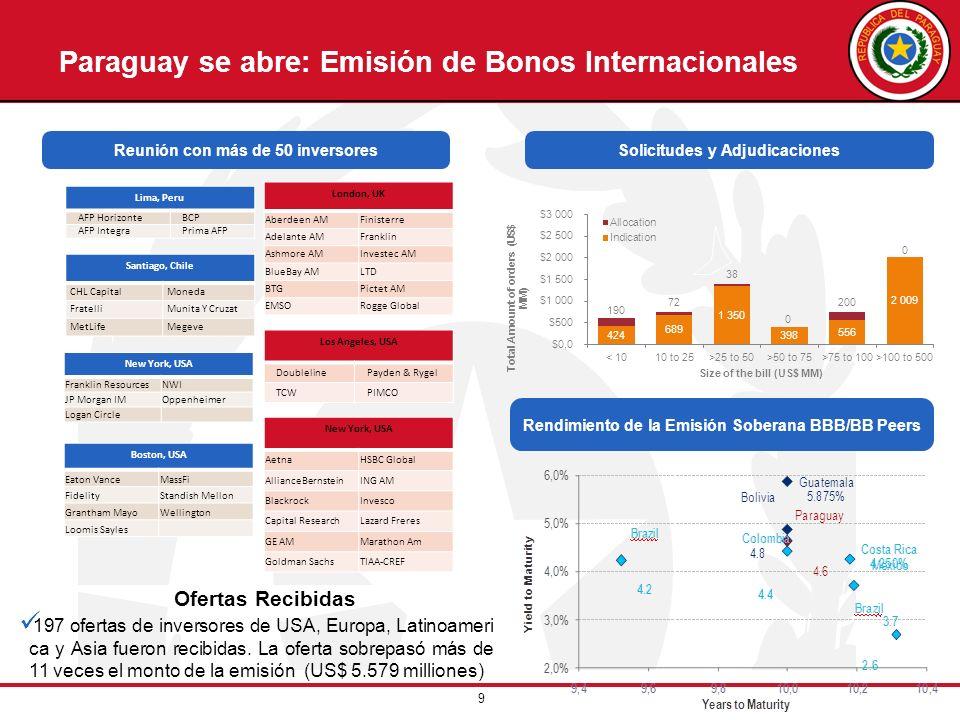 Paraguay se abre: Emisión de Bonos Internacionales
