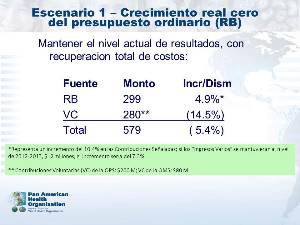 Escenario 1 – Crecimiento real cero del presupuesto ordinario (RB)