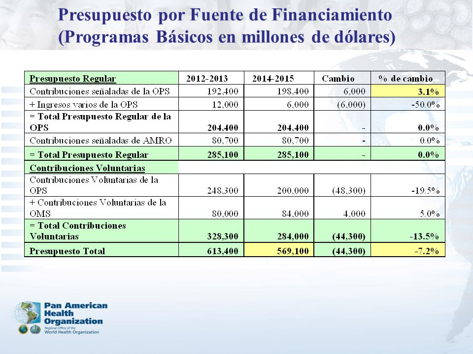 Presupuesto por Fuente de Financiamiento