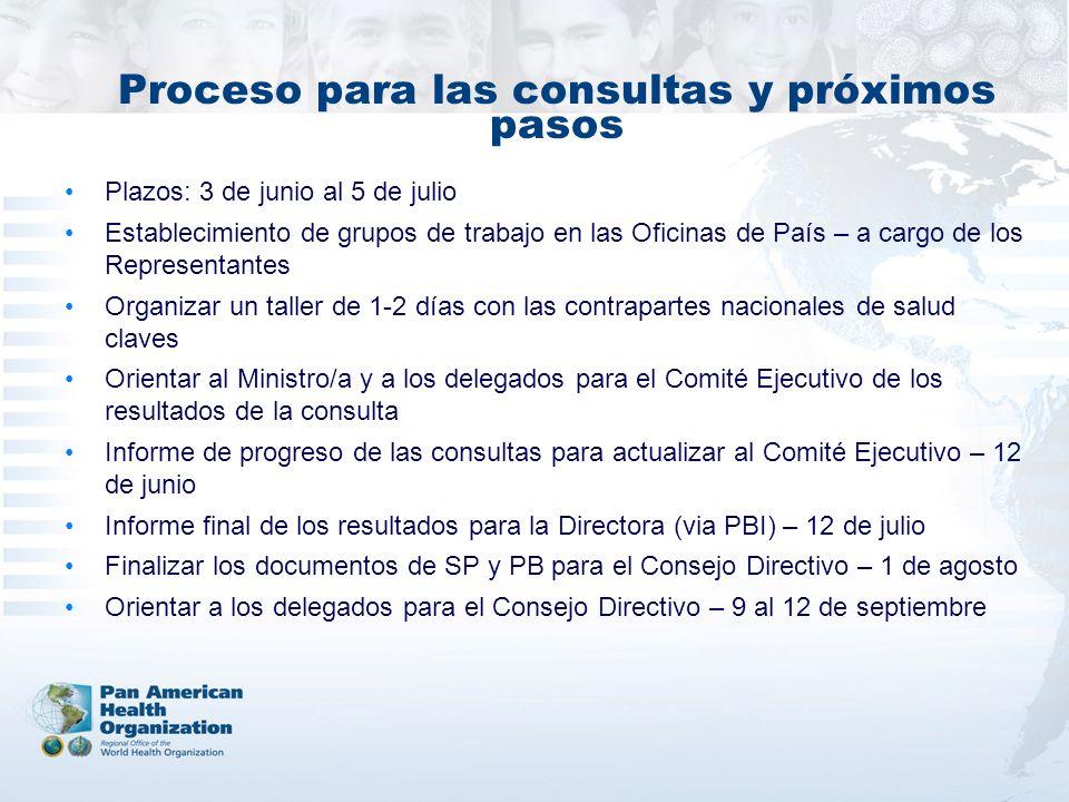 Proceso para las consultas y próximos pasos