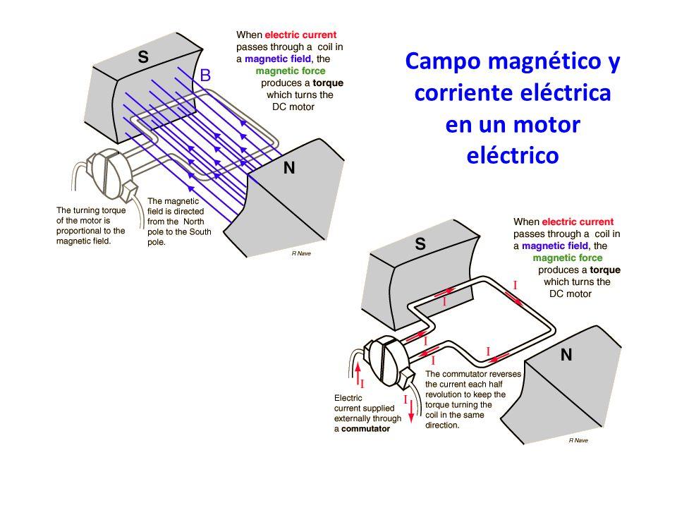 Campo magnético y corriente eléctrica en un motor eléctrico