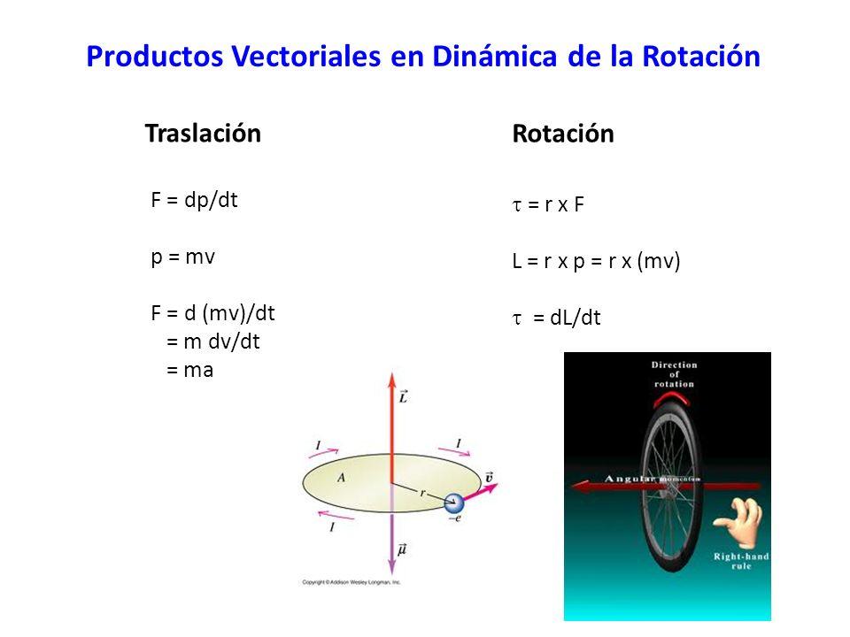 Productos Vectoriales en Dinámica de la Rotación