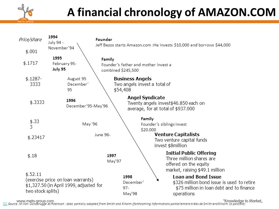 A financial chronology of AMAZON.COM