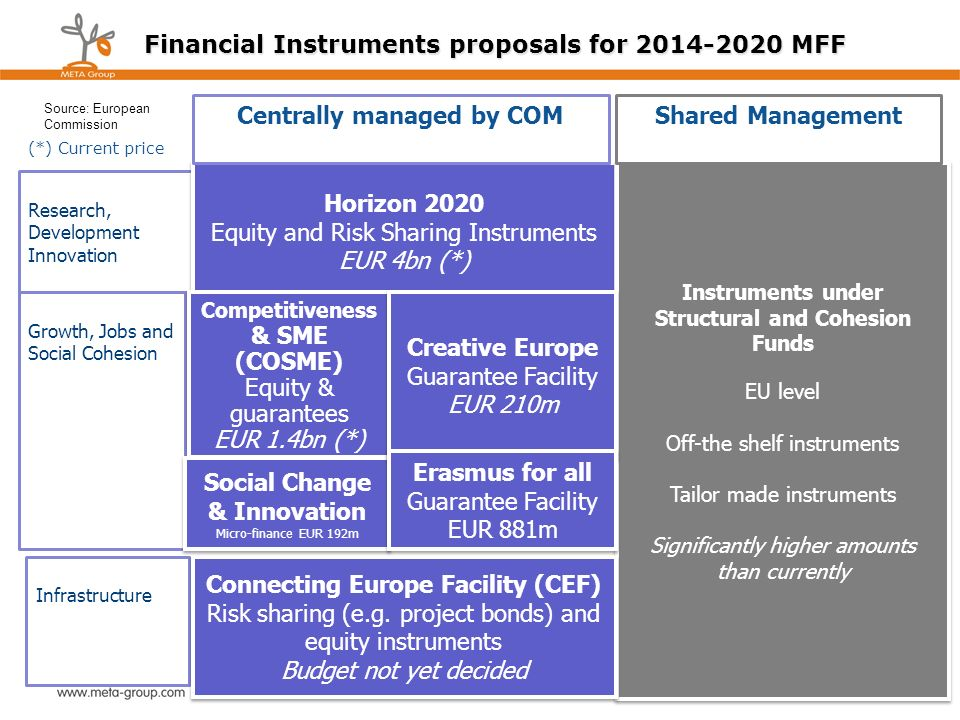 Financial Instruments proposals for 2014-2020 MFF