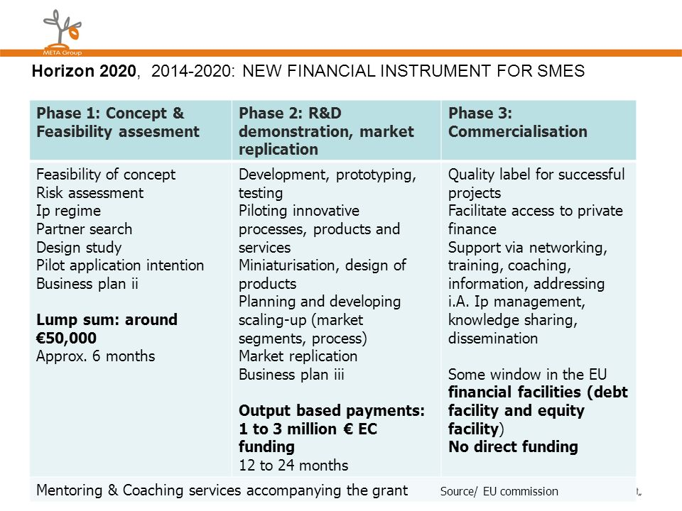 Horizon 2020, 2014-2020: new financial instrument for SMEs