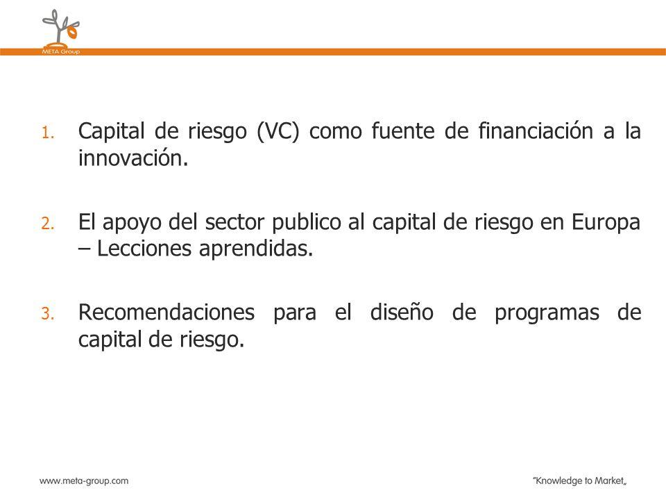 Capital de riesgo (VC) como fuente de financiación a la innovación.