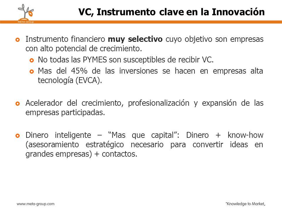 VC, Instrumento clave en la Innovación
