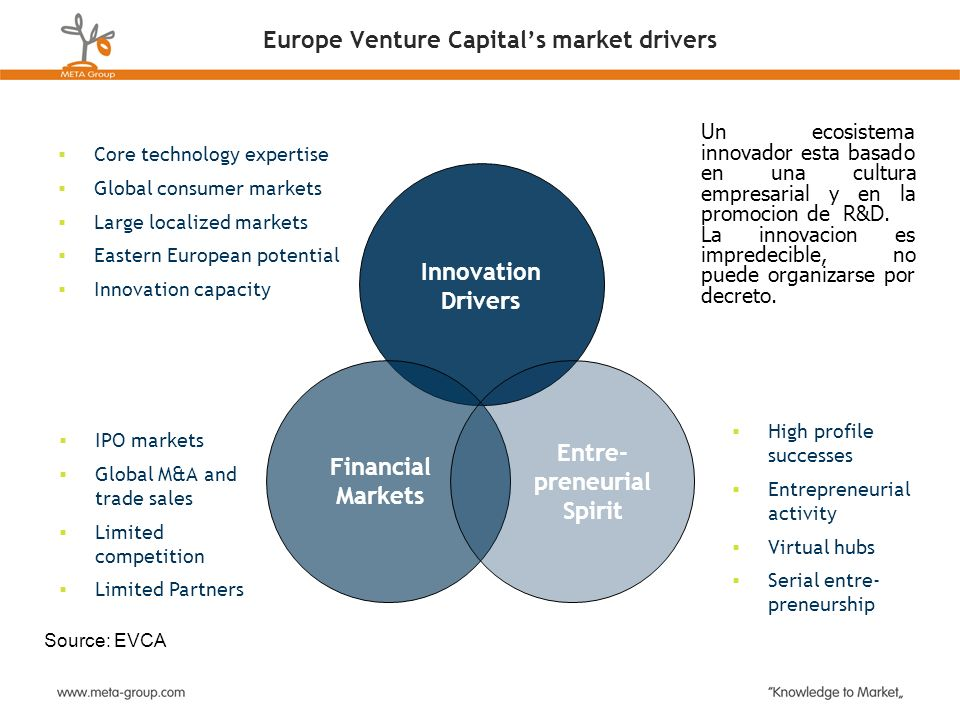 Europe Venture Capital's market drivers