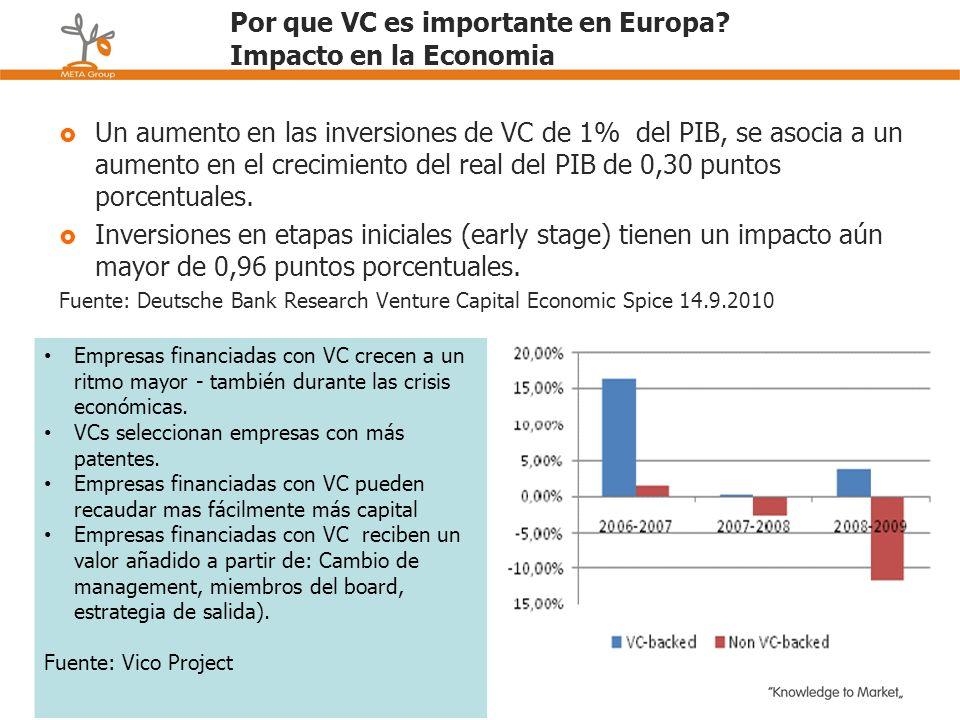 Por que VC es importante en Europa Impacto en la Economia