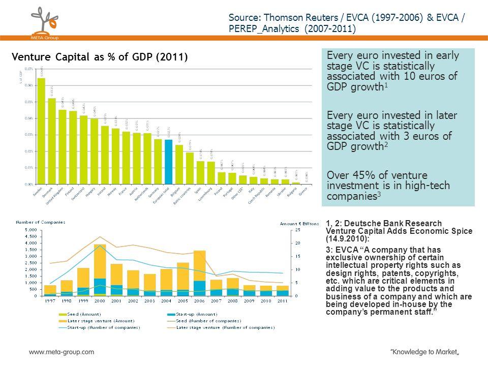 Statistics: Venture capital in Europe